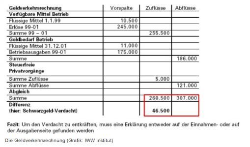 Betriebsprüfung - Geldverkehrsrechnung