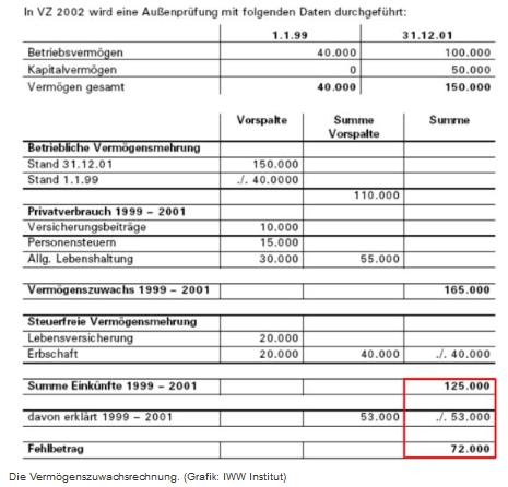 Betriebsprüfung - Vermögenszuwachsrechnung