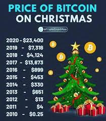 Bitcoin-Kurse an Weihnachten
