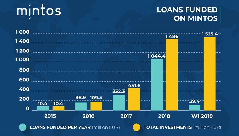 Mintos Wachstum 2015-2019