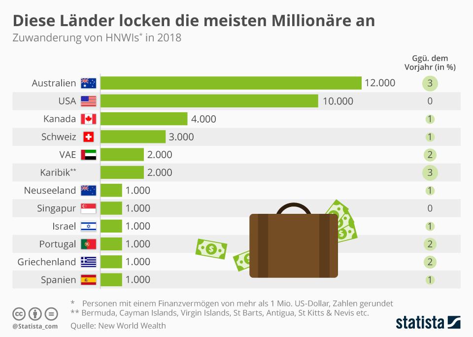 Wohin Millionäre auswandern